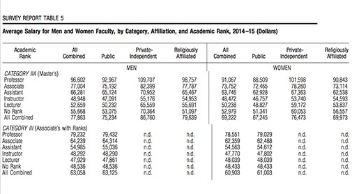 This table was created from data found in Academe on page 24.