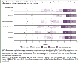 Characteristics of full-time faculty