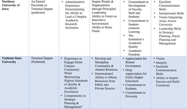 Characteristics of University Presidents